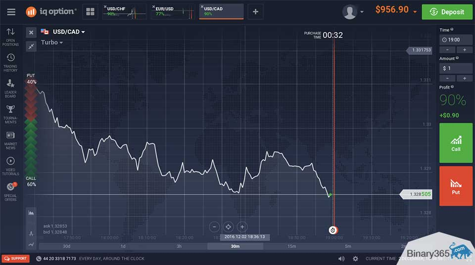 Binary options zarada